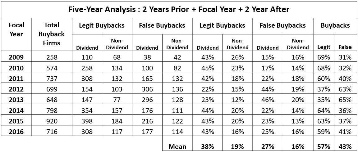 Stock Buybacks   False Buybacks – The Ponzi Factor